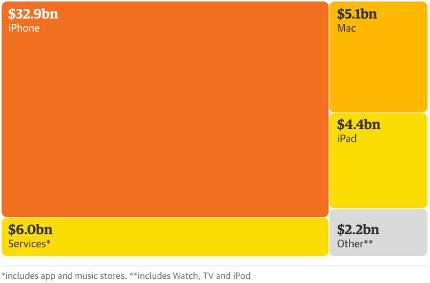Graf över Apples inkomster första kvartaler 2016. Inkomster från deras ekosystem står idag för knappt 12 % av den totala inkomsten.